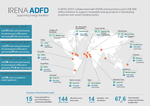 IRENA/ADFD Open Fifth Round of Funding for Renewable Energy Projects