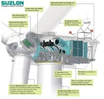 Brazil - Suzlon secures 24 MW wind power order