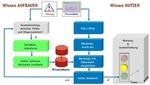 PC-Soft GmbH: Betriebsführung von WEA – Gefahr erkannt, Gefahr gebannt