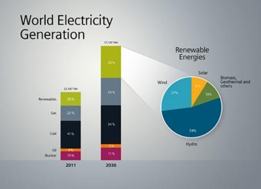 general electric marketing mix