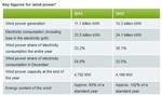 Denmark - Wind energy produced half of Danish electricity