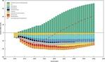 Lohnendes Geschäftsmodell: Fraunhofer IWES legt Finanzierungsstrategie für die Energiewende vor
