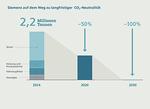 Siemens will bis 2030 klimaneutral sein