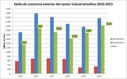 Fuente: Datacomex (Ministerio de Economía y Competitividad)