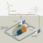 TUHH entwickelt neuartigen Speicher für Windenergie