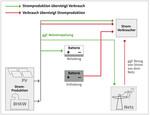 """Neue Redox-Flow-Batterie macht Stromversorgung für """"Unter den Eichen 7"""" nun noch effektiver"""