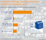 Mieterstrom-Umfrage: Zwei Drittel der Mieter wollen vor Ort erzeugten Strom