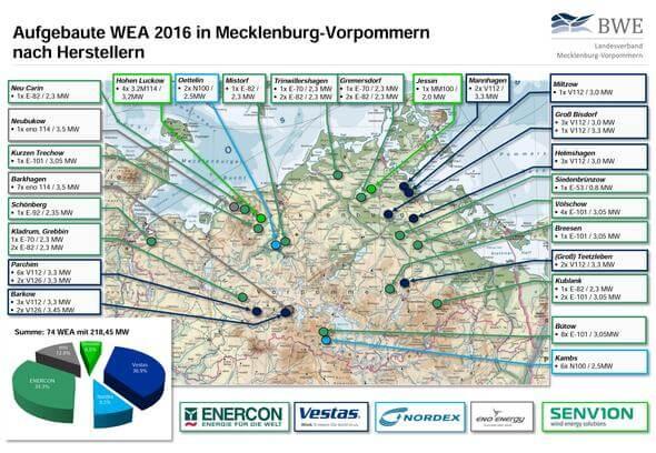 Aufgebaute WEA in 2016 in Mecklenburg-Vorpommern nach Herstellern