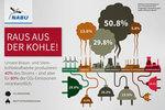 Zahl des Monats: Deutsche Kohlekraftwerke erzeugen 40 Prozent Strom und stoßen 80 Prozent der Treibhausgase aus