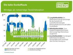 Windgas gegen Dunkelflaute <br> Grafik: Greenpeace Energy