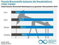 Einige Staaten haben Nachholbedarf bei der Umstellung auf saubere Energien (Grafik: AEE)