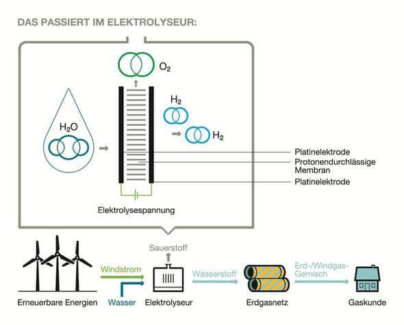 So entsteht Windgas (Grafik: Greenpeace Energy)