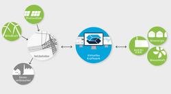 Virtuelles Kraftwerk (Grafik: CLENS)