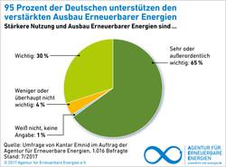 95% der Deutschen wollen mehr erneuerbare Energien (Grafik: AEE)