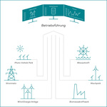 energy service portal