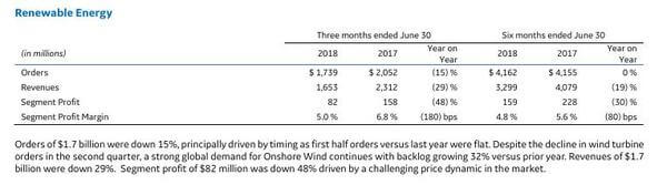 GE Announces Second Quarter 2018 Results | windfair