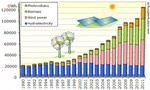 Topic of the Week - German renewable energy surcharge to rise 47 pct next year