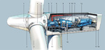 What's Up at Siemens? Wind energy market will more than quadruple by 2030