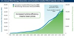 AWEA: Wind turbine technology played key role in wind energy's record-breaking growth and cost decline