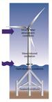 """HBM shows its scope of supply at """"WindEnergy Hamburg 2014"""""""
