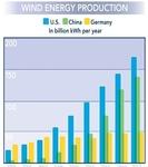 AWEA Blog - US surpass China in wind energy