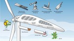 Germany: Smart Blades - New ideas for making rotor blades more stable and lighter