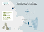 UK: Siemens receives major order for 102 wind turbines for offshore wind power plant