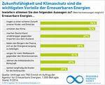 Repräsentative Umfrage: Weiterhin Rückenwind für Erneuerbare Energien