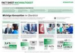 Schaeffler veröffentlicht ersten Nachhaltigkeitsbericht