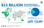 GE Energy Financial Services Surpasses $15 Billion in Renewable Energy Investments