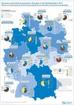 Schleswig-Holstein und Mecklenburg-Vorpommern mit größtem Wachstum und Selbstversorgung beim Ökostrom