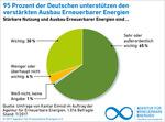 Repräsentative Umfrage: 95 Prozent der Deutschen wollen mehr Erneuerbare