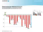 Nettostromimporte um beinahe 40 Prozent gestiegen
