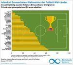 Fußballzwerg ganz groß: Island ist Erneuerbaren-Weltmeister