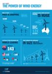 Wind energy turns 30!