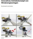 Schweizer Forschungsprojekt testet modularen Antriebstrang für Windenergieanlagen