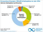 Windenergie sorgt für Job-Zuwachs in Norddeutschland