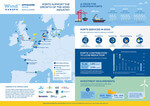 Investments in port facilities could help offshore wind cut costs by 5.3%