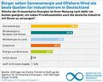 Klares Bekenntnis der deutschen Bevölkerung zu Erneuerbaren Energien