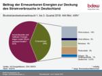 Erneuerbare decken 38 Prozent des Stromverbrauchs