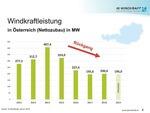 Windkraft hat in Österreich schweren Stand - Branche mit Hilferuf