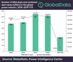 Global power M&A market remained strong in 2018 with transaction volumes reaching US$158bn, reveals GlobalData