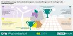 Bundesländervergleich erneuerbare Energien: Schleswig-Holstein und Baden-Württemberg sind Vorreiter