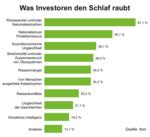 Pensionsvermögen: Klimawandel und Protektionismus rauben Investoren den Schlaf