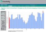 Neuer EE-Strom-Tagesrekord in Deutschland