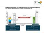 Coronakrise senkt Stromverbrauch nur kurzfristig – Ökostromlücke von 100 TWh bis 2030 durch schnelleren Ausbau Erneuerbarer Energien vermeiden