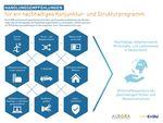 Studie von Aurora Energy Research und EnBW identifiziert unterstützendes Maßnahmenpaket für ein nachhaltiges Wirtschaftswachstum