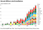 Annual Offshore Wind Installations to Triple This Decade