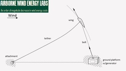 Topic of the Week - Analysis conducted by AWELabs shows that wind power beats solar power
