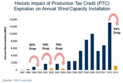 Historic Impact of PTC